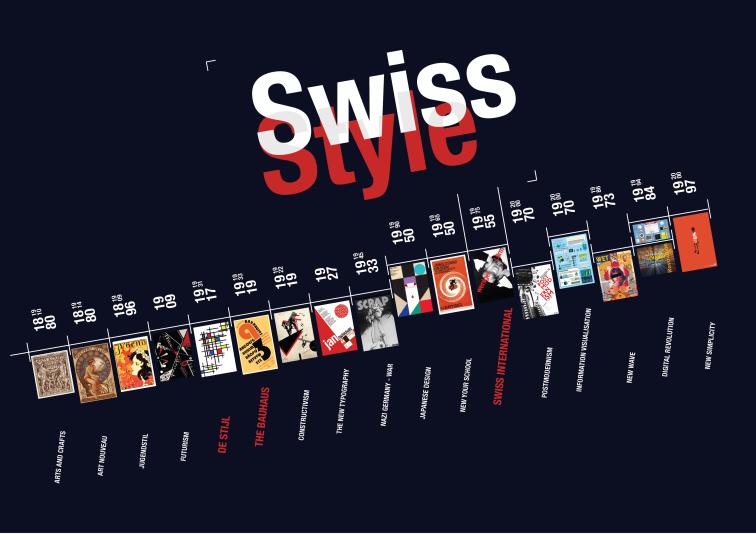 Swiss_style_time_line_jan