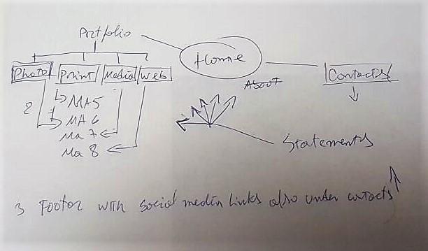 content-architecture